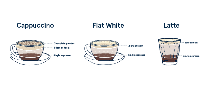 difference between cappuccino, flat white, and latte showing cappuccino ratio