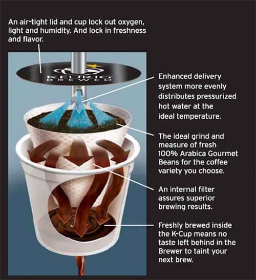k cup brewing process