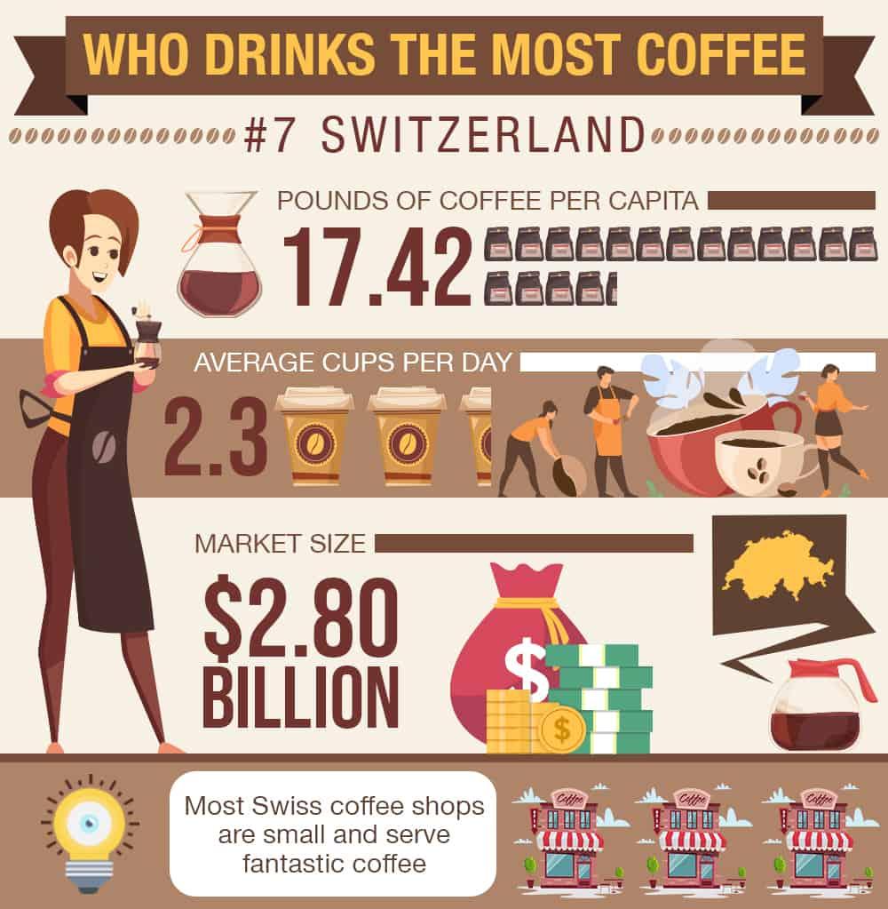 switzerland coffee stats