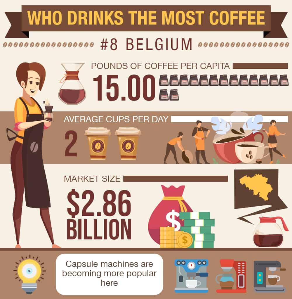 coffee stats belgium