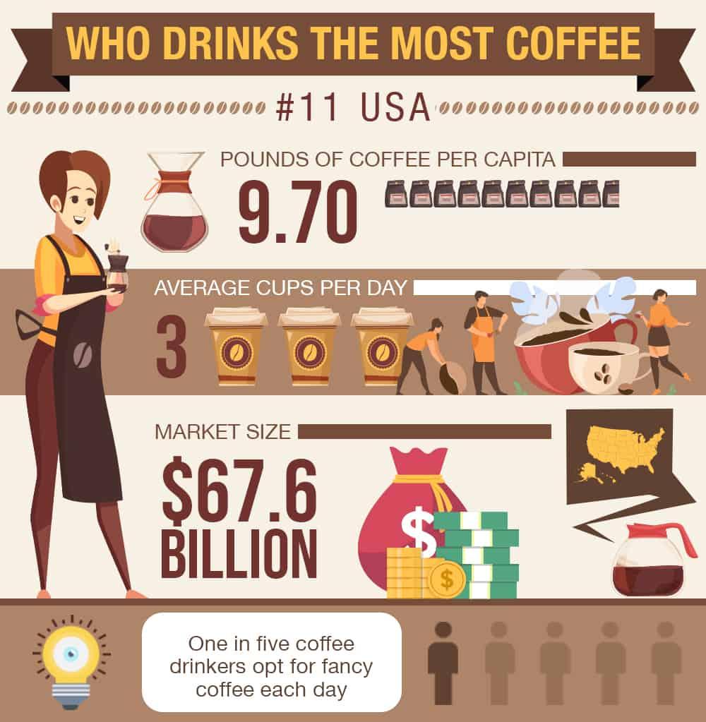 coffee stats USA